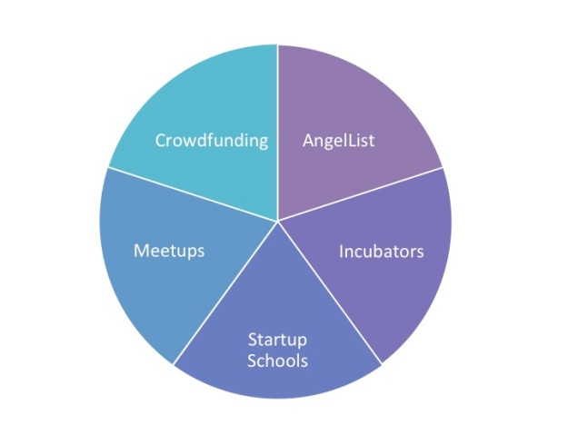 Entrepreneurial Economy